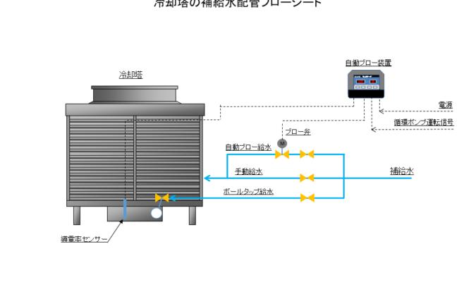 冷却塔の補給水配管施工例