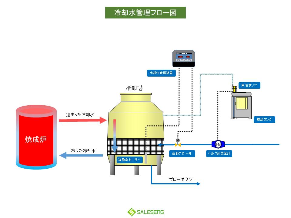 冷却水水質管理フロー図